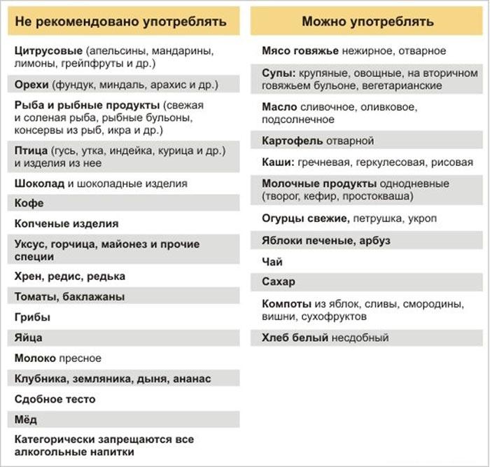 Таблица запрещенного и разрешенного при аллергии