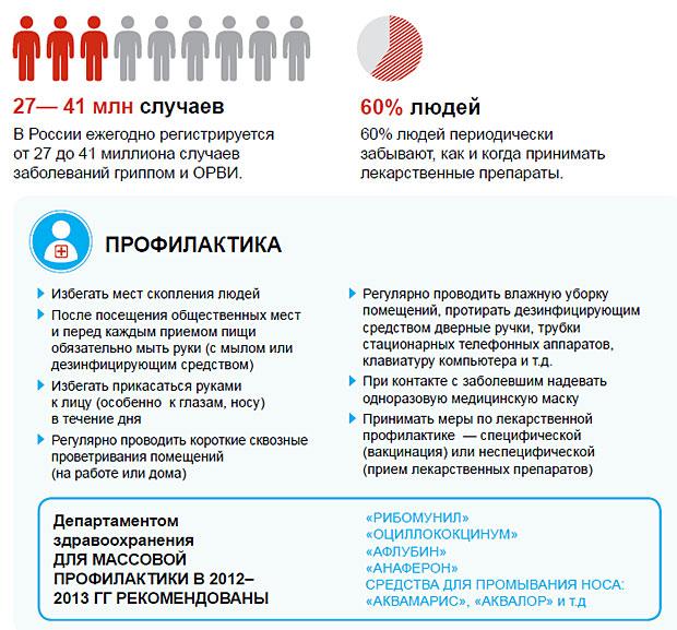Методы профилактики ОРВи