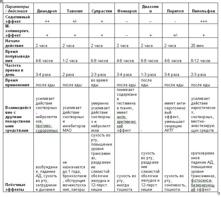 Антигистаминные препараты для детей, их плюсы и минусы