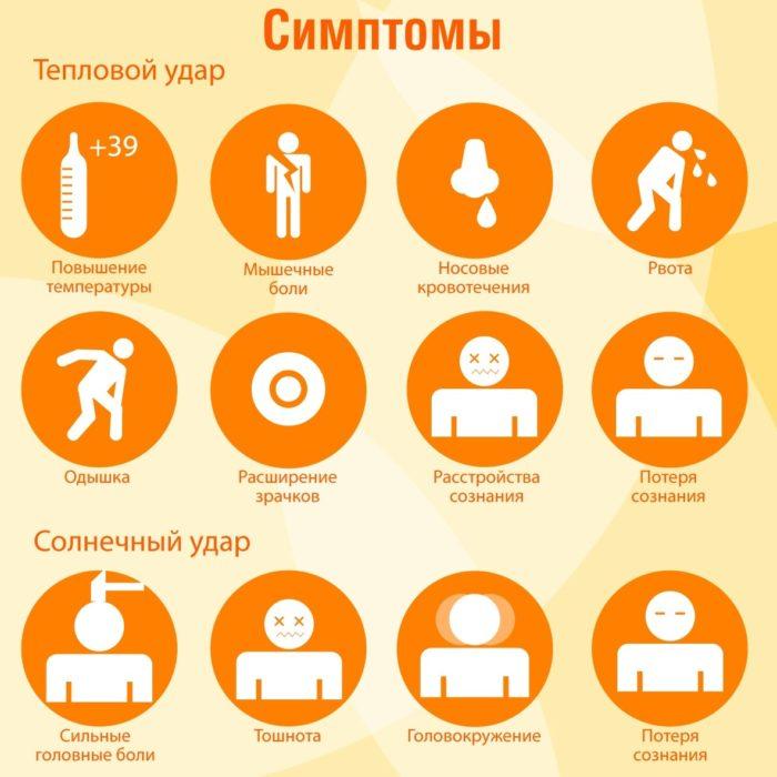 Симптомы теплового и солнечного ударов на картинке